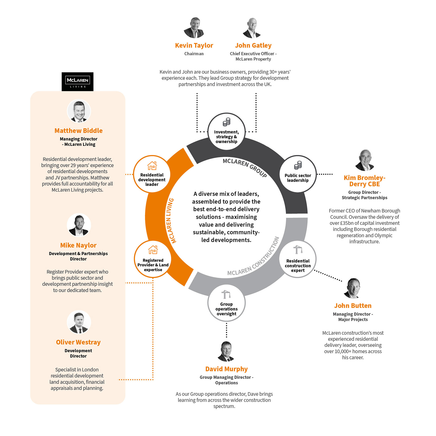 McLaren Group Expertise Infographic